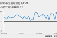 中国3月财新服务业PMI升至54.4 创2018年2月以来新高