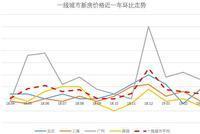 3月一线房价走势:北京新房价格回暖 深圳领涨二手房