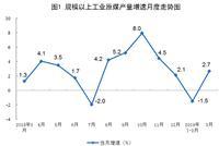 3月进口原油3934万吨 同比增长0.4%