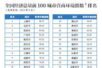 营商环境指数榜出炉:金融环境与经济发展相关度最高
