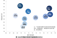 100城市营商环境指数榜单出炉:上海北京深圳居前三