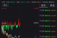 A股单边下挫跌近1%:农业股领跌 5G概念股强势