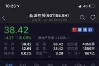 新城控股董事长猥亵女童:股债双杀 120亿封死跌停