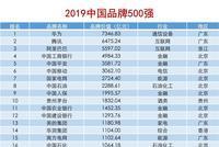 《2019中国品牌500强》正式发布:华为阿里腾讯列前三