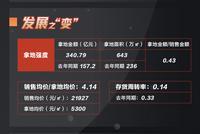 [房企图鉴]中国金茂:存货周转率下滑 存短期偿债压力
