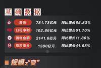 [房企图鉴]融创中国上半年强拿地 销售掉至第5位
