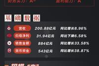 [房企图鉴]旭辉集团:收入增速放缓 存货周转率下降