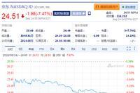 刘强东案细节曝光 京东周一收跌7.47%接近两年低点