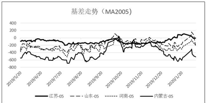 一德期货:甲醇基差与5-9价差走势回顾与预期