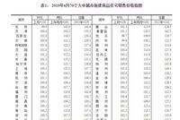 6月70城房价:洛阳新房环比上涨2.5%领跑 同比全涨