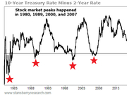 贝瑞研究:美债收益率倒挂暗示萧条来临