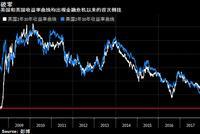 美英收益率曲线双双倒挂 经济衰退可能性寒气袭人