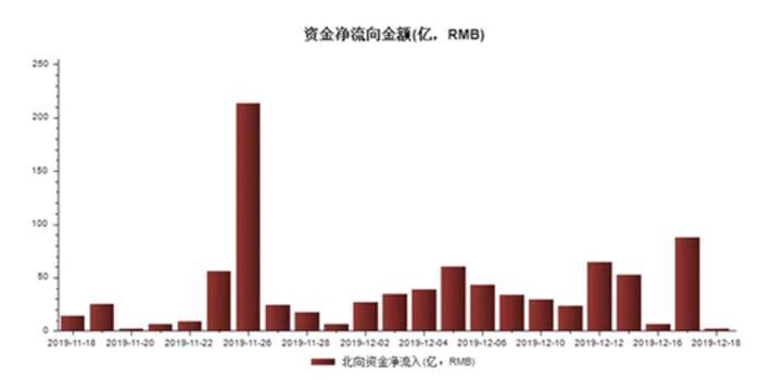 外資與融資客資金12月均大手筆買入這14只個股