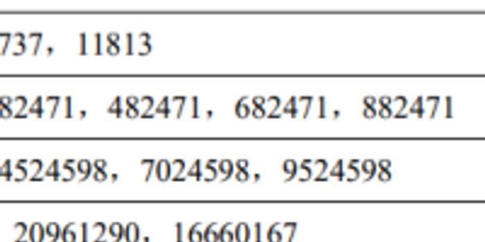 祥生医疗中签号出炉 共15240个