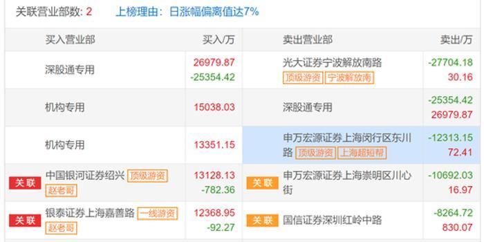 中兴通讯龙虎榜解密:疑是赵老哥做多 解放南路看空