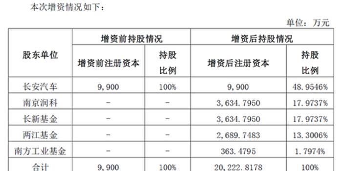 长安汽车以混改增利22.91亿元之秘 评估方法自相矛盾