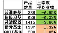 全部基金三季度业绩榜:股基、混基皆亏损 债基、QDII赚1%