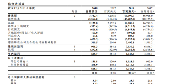 第一太平2018年净利增9%至1.32亿美元 末期息5.5港仙