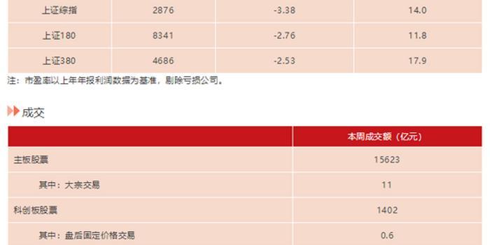 上交所:本周共受理19家发债申请 金额共计528亿元