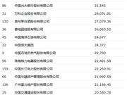 2018年财富中国500强最赚钱公司:腾讯阿里跻身前十
