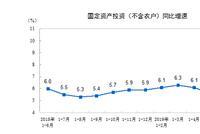 2019年上半年全国固定资产投资(不含农户)增长5.8%