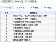华西能源闪崩跌停 5阳光私募2券商1基金公司持有(图)
