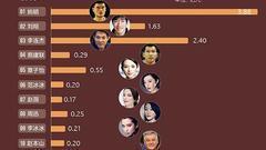 明星身价钱规则:范冰冰居2017年福布斯中国名人榜首