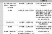 刘强东疑犯一级强奸罪 或面临12-30年监禁(附报告)