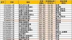 金融危机十周年:易方达中小盘赚338% 益民红利亏29%
