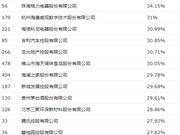 2018年中国500强净资产收益率(ROE)最高的40家公司