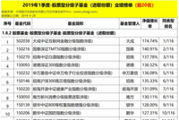 分级B排行:大成网金B涨174% 国泰TMTB涨140%