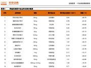 平安证券:带量采购降价超预期 建议配置避风港(股)