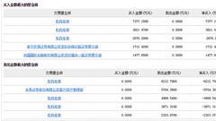 华海药业陷毒性杂质门今跌停 三机构席位1.39亿抄底