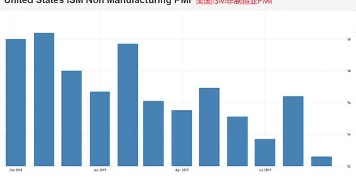 美國10月ISM非制造業PMI前瞻:或小幅走高
