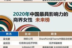 2020中國最具影響力的商界女性(未來榜):金刻羽、劉暢、薇婭入選