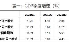 2021年中國宏觀經濟預測:實際GDP全年同比增長8.08%