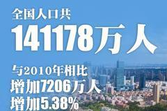 第七次全国人口普查公报:2省份人口过亿,9省份在5000万人至1亿之间