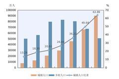 与2010年相比城镇人口增加23642万人 比重上升14.21个百分点