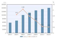 第七次全国人口普查公报:居住在31个省份并接受普查登记的台湾地区居民157886人