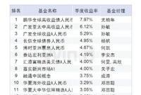 QDII债基一季度业绩:鹏华全球高收益债人民币赚7.97%