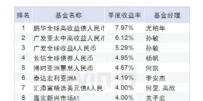 365bet体育_QDII债基一季度业绩:鹏华全球高收益债人民币赚7.97%
