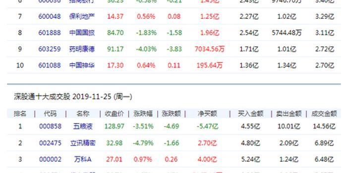 北向资金净流入56.38亿元 中国平安净流入4.36亿元