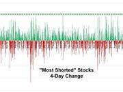 2009年以来最大规模的美股逼空正在上演!
