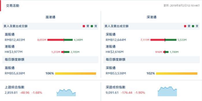 港股通(滬)凈流出14.33億 港股通(深)凈流出7.84億