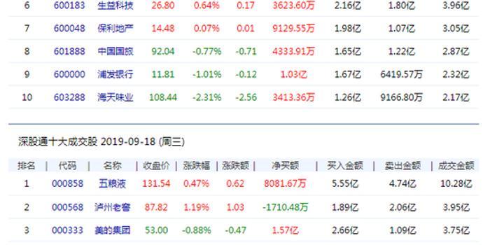 北向資金凈流入39.21億元 貴州茅臺凈買入4.58億元