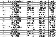2019公募规模:易方达4000亿 华夏博时广发等3000亿