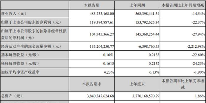 疫情時期高值耗材需求降低 凱利泰上半年凈利同比下降22.37%