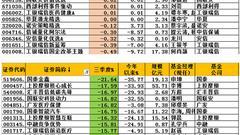 三季度股票基金榜:嘉实金额精选赚7% 国泰金鑫亏21%