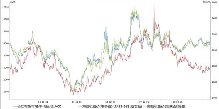 瑞达期货:成本下移产量增加 沪铝供应压力逐渐显现