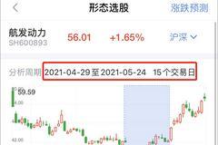 """軍工龍頭""""靜悄悄""""大漲45%!小散如何抄作業,還得靠這個..."""
